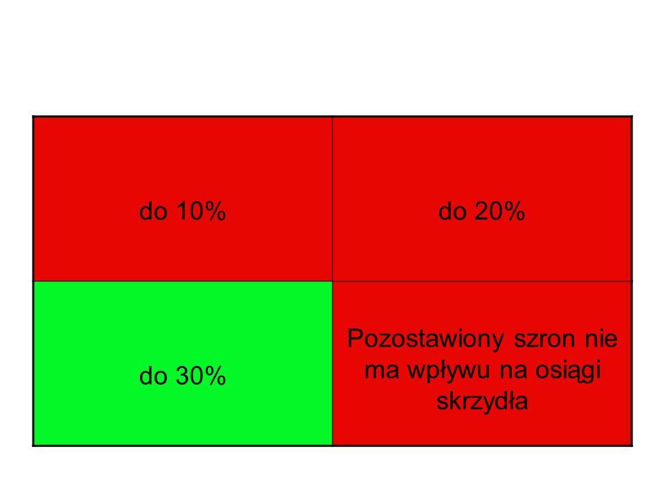do 10%do 20% do 30% Pozostawiony szron nie ma wpływu na osiągi skrzydła
