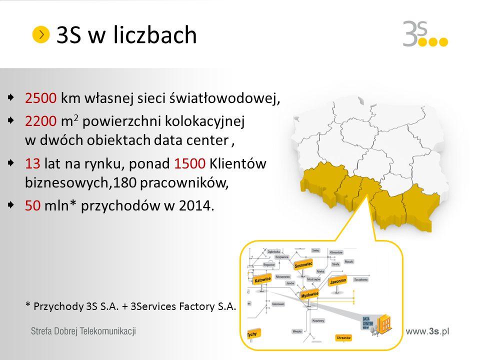 3S w liczbach  2500 km własnej sieci światłowodowej,  2200 m 2 powierzchni kolokacyjnej w dwóch obiektach data center,  13 lat na rynku, ponad 1500 Klientów biznesowych,180 pracowników,  50 mln* przychodów w 2014.