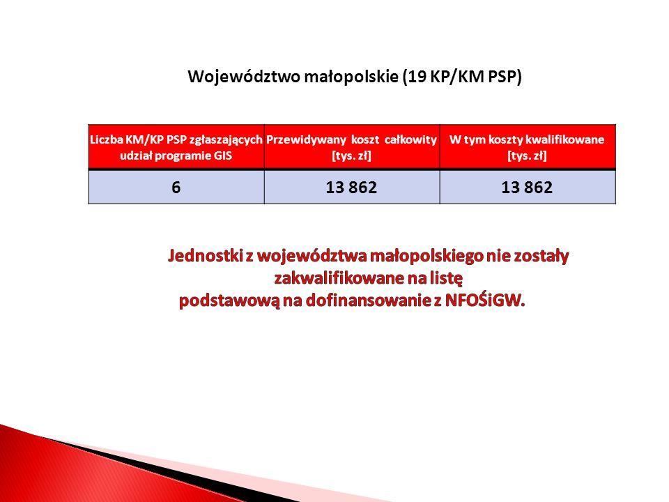 Województwo małopolskie (19 KP/KM PSP) Liczba KM/KP PSP zgłaszających udział programie GIS Przewidywany koszt całkowity [tys.