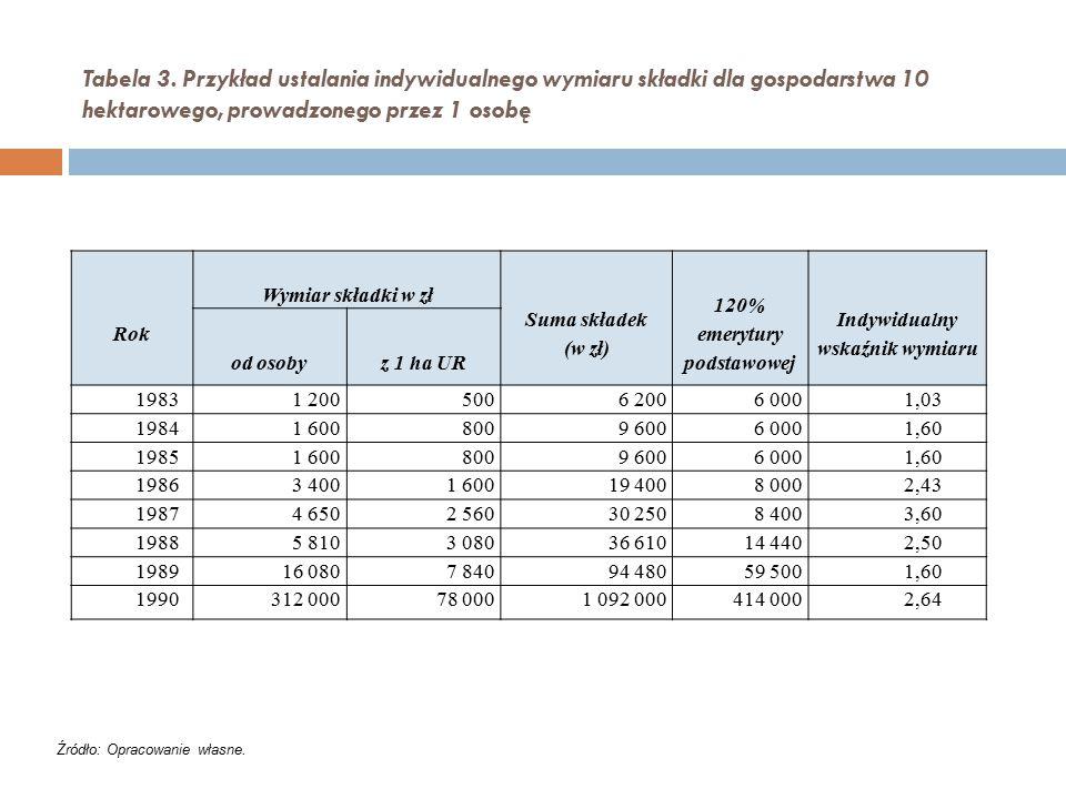 Tabela 3. Przykład ustalania indywidualnego wymiaru składki dla gospodarstwa 10 hektarowego, prowadzonego przez 1 osobę Rok Wymiar składki w zł Suma s