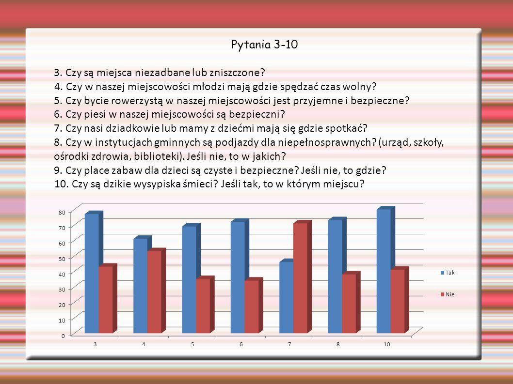 Pytania 3-10 3. Czy są miejsca niezadbane lub zniszczone.