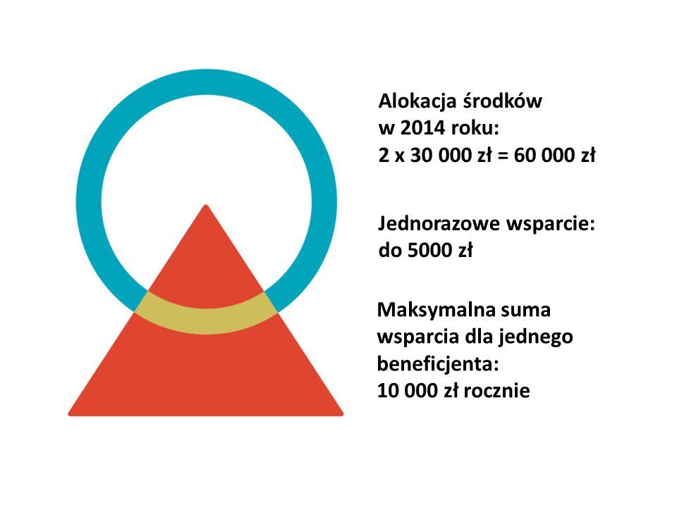 Alokacja środków w 2014 roku: 2 x 30 000 zł = 60 000 zł Jednorazowe wsparcie: do 5000 zł Maksymalna suma wsparcia dla jednego beneficjenta: 10 000 zł rocznie