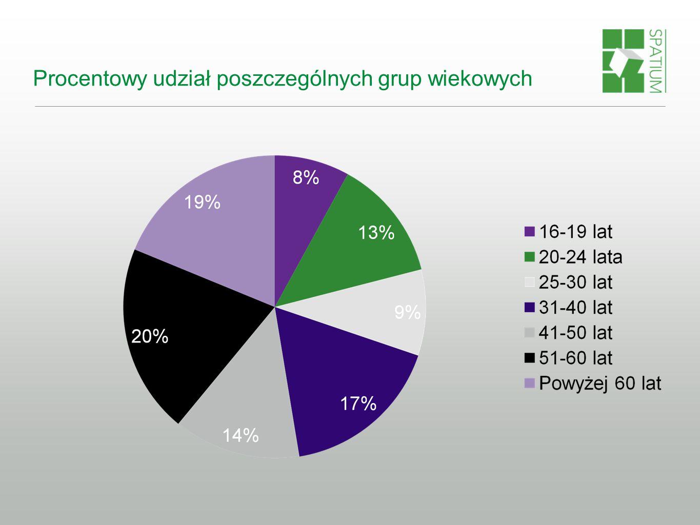 Procentowy udział poszczególnych grup wiekowych
