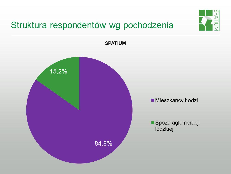 Struktura respondentów wg pochodzenia