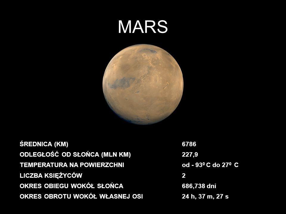 MARS ŚREDNICA (KM)6786 ODLEGŁOŚĆ OD SŁOŃCA (MLN KM)227,9 TEMPERATURA NA POWIERZCHNIod - 93 0 C do 27 0 C LICZBA KSIĘŻYCÓW2 OKRES OBIEGU WOKÓŁ SŁOŃCA68