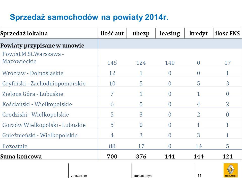 Sprzedaż samochodów na powiaty 2014r.