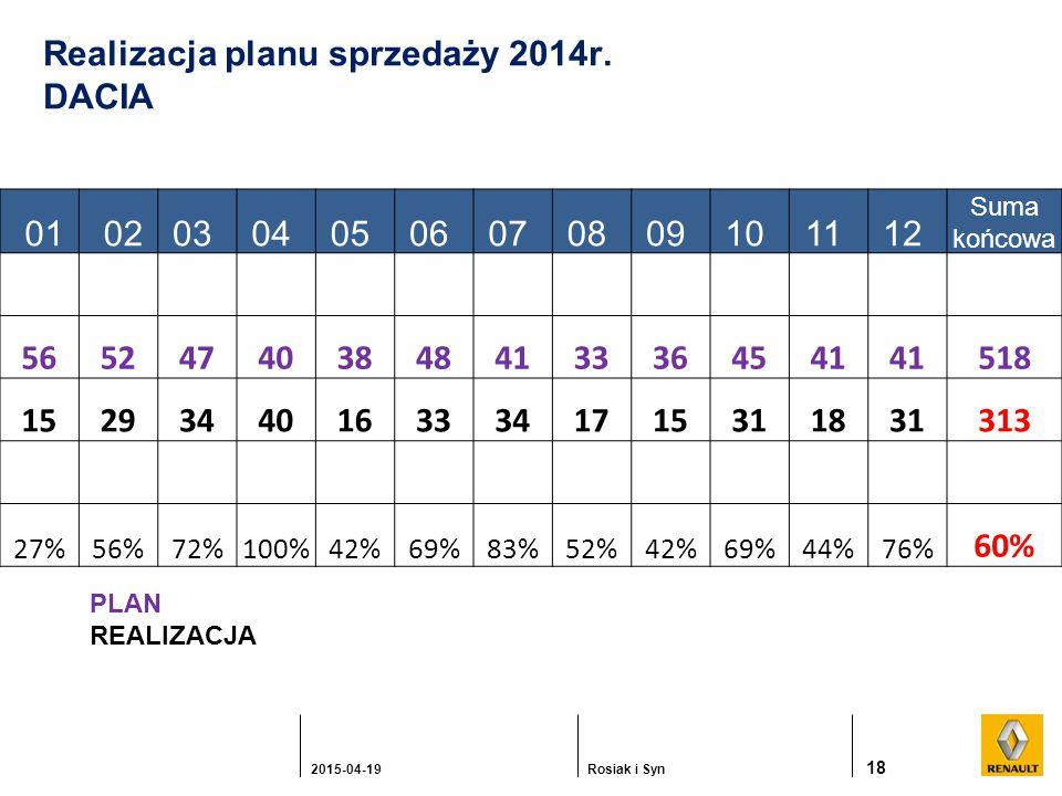 18 2015-04-19Rosiak i Syn Realizacja planu sprzedaży 2014r.