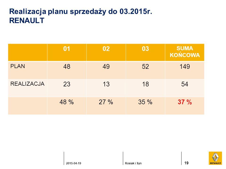 19 2015-04-19Rosiak i Syn Realizacja planu sprzedaży do 03.2015r.