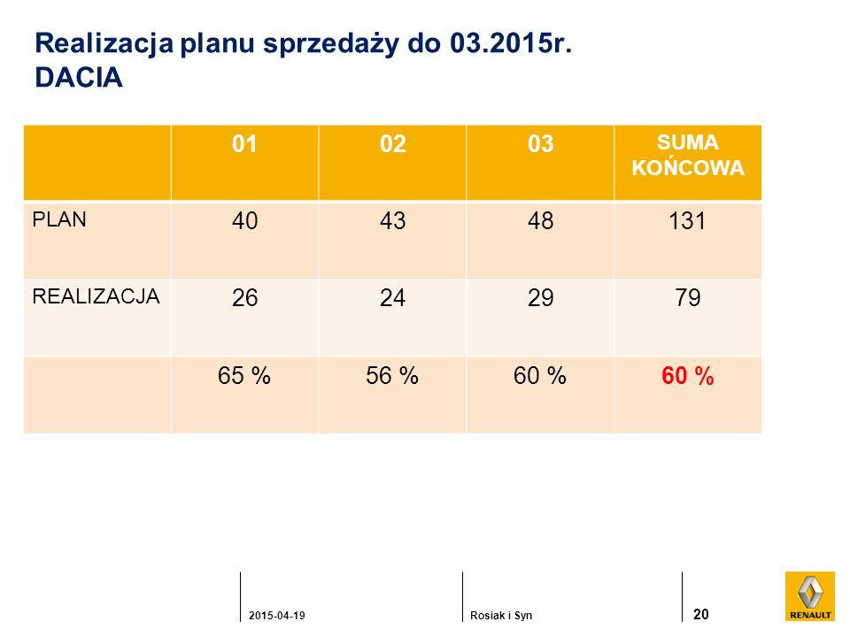 20 2015-04-19Rosiak i Syn Realizacja planu sprzedaży do 03.2015r.