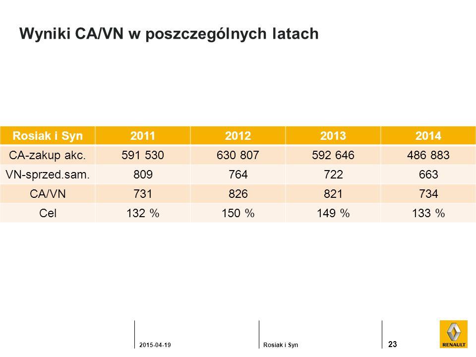 Wyniki CA/VN w poszczególnych latach 23 2015-04-19Rosiak i Syn 2011201220132014 CA-zakup akc.591 530630 807592 646486 883 VN-sprzed.sam.809764722663 CA/VN731826821734 Cel132 %150 %149 %133 %