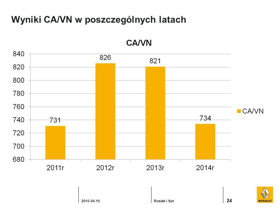 Wyniki CA/VN w poszczególnych latach 24 2015-04-19Rosiak i Syn