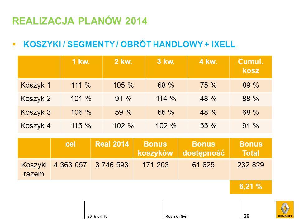 REALIZACJA PLANÓW 2014  KOSZYKI / SEGMENTY / OBRÓT HANDLOWY + IXELL 29 2015-04-19Rosiak i Syn 1 kw.2 kw.3 kw.4 kw.Cumul.