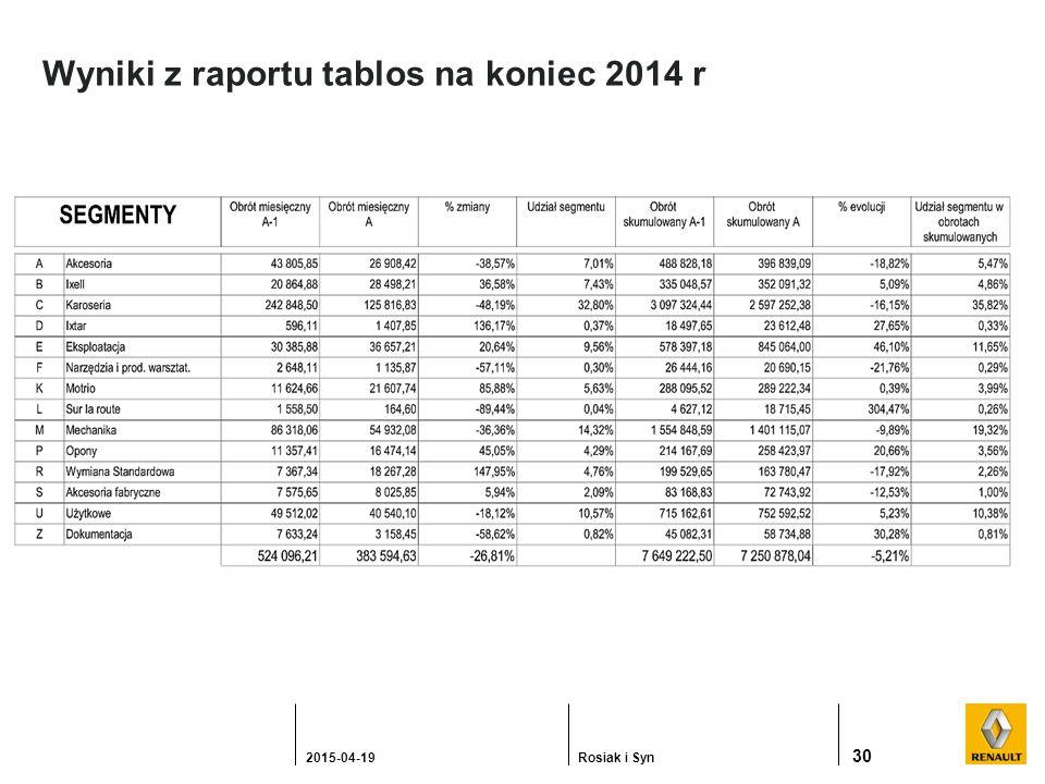 Wyniki z raportu tablos na koniec 2014 r 30 2015-04-19Rosiak i Syn
