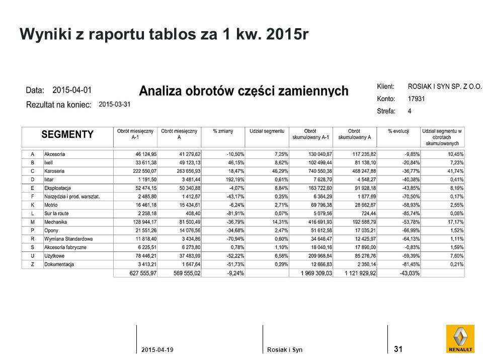 Wyniki z raportu tablos za 1 kw. 2015r 31 2015-04-19Rosiak i Syn