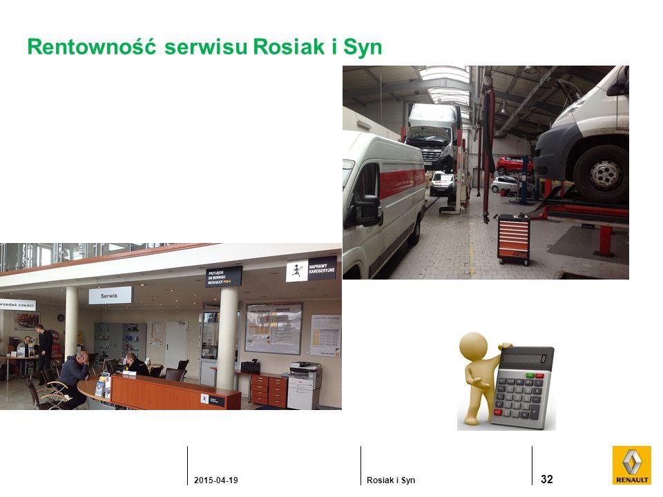 Rentowność serwisu Rosiak i Syn 32 2015-04-19Rosiak i Syn