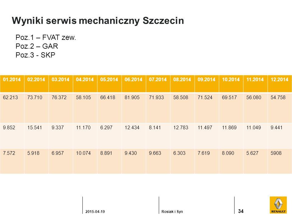 Wyniki serwis mechaniczny Szczecin 34 2015-04-19Rosiak i Syn Poz.1 – FVAT zew.