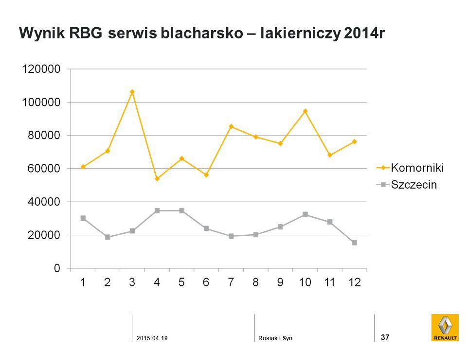 Wynik RBG serwis blacharsko – lakierniczy 2014r 37 2015-04-19Rosiak i Syn