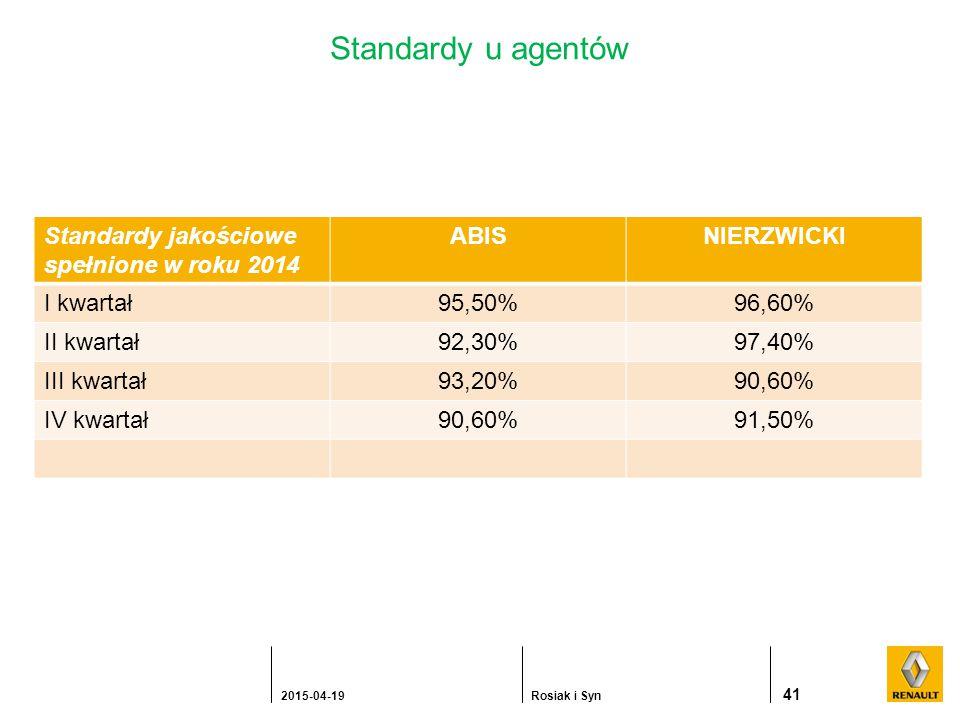 Standardy u agentów Standardy jakościowe spełnione w roku 2014 ABISNIERZWICKI I kwartał95,50%96,60% II kwartał92,30%97,40% III kwartał93,20%90,60% IV kwartał90,60%91,50% 41 2015-04-19Rosiak i Syn