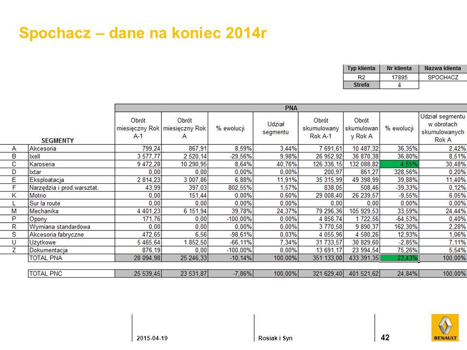 42 2015-04-19Rosiak i Syn Spochacz – dane na koniec 2014r