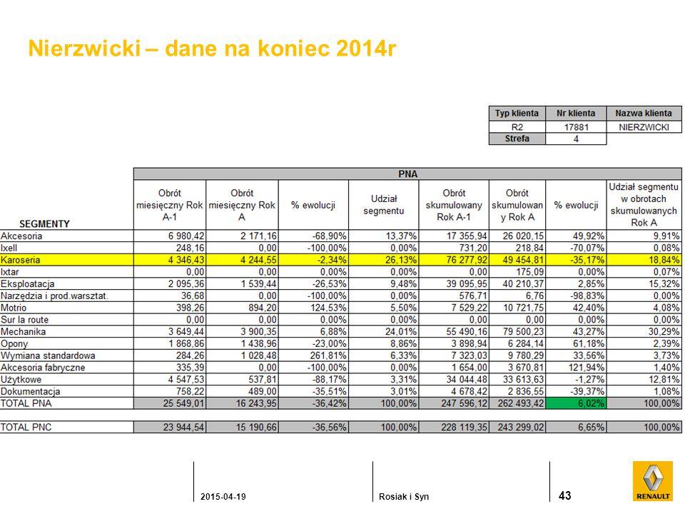 Nierzwicki – dane na koniec 2014r 43 2015-04-19Rosiak i Syn