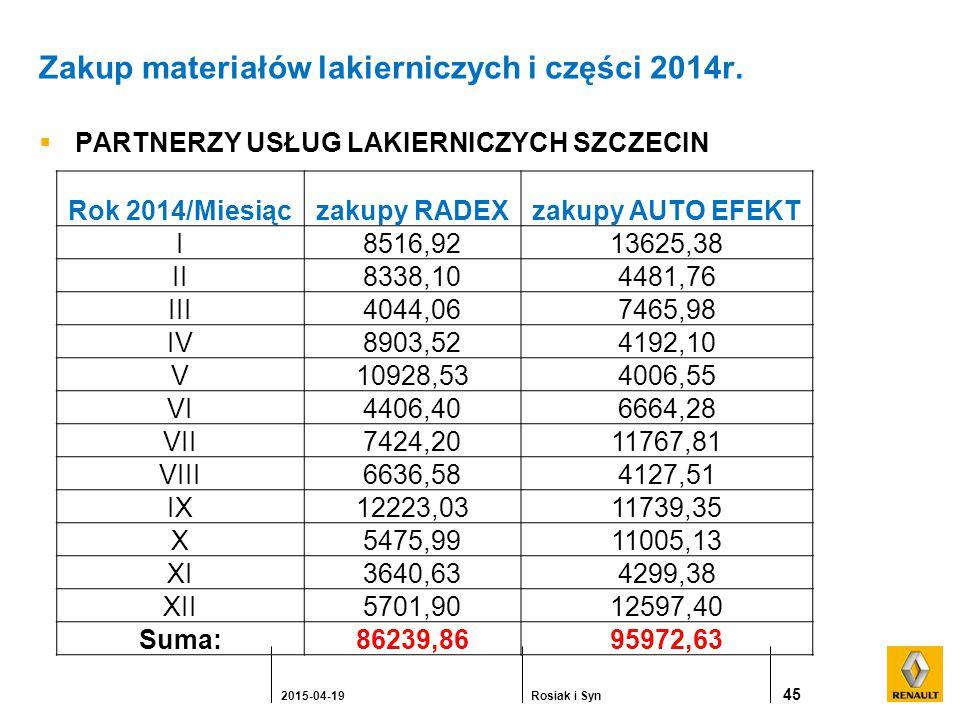 Zakup materiałów lakierniczych i części 2014r.