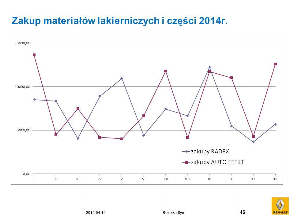 Zakup materiałów lakierniczych i części 2014r. 46 2015-04-19Rosiak i Syn