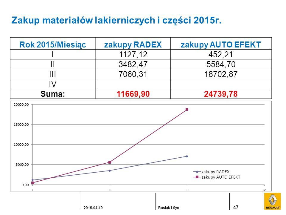 Zakup materiałów lakierniczych i części 2015r.