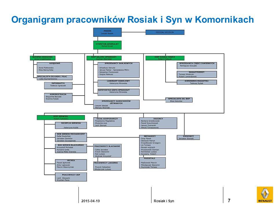 Organigram pracowników Rosiak i Syn w Komornikach 7 2015-04-19Rosiak i Syn
