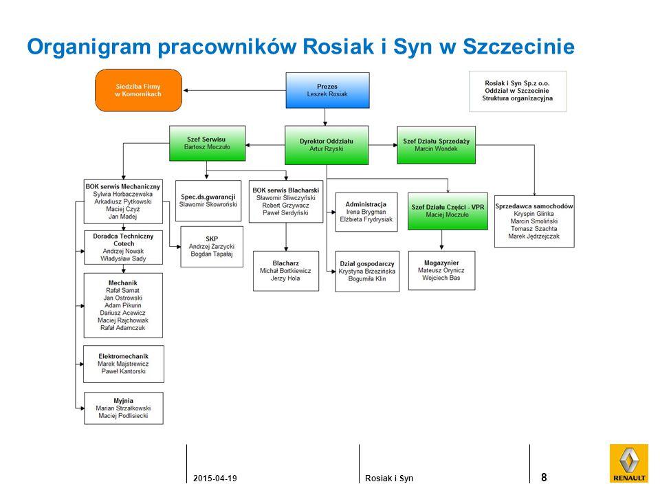 Organigram pracowników Rosiak i Syn w Szczecinie 8 2015-04-19Rosiak i Syn