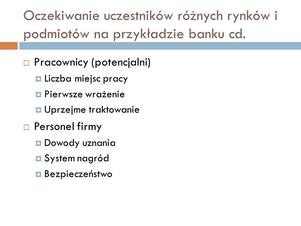 Oczekiwanie uczestników różnych rynków i podmiotów na przykładzie banku cd.  Pracownicy (potencjalni)  Liczba miejsc pracy  Pierwsze wrażenie  Upr