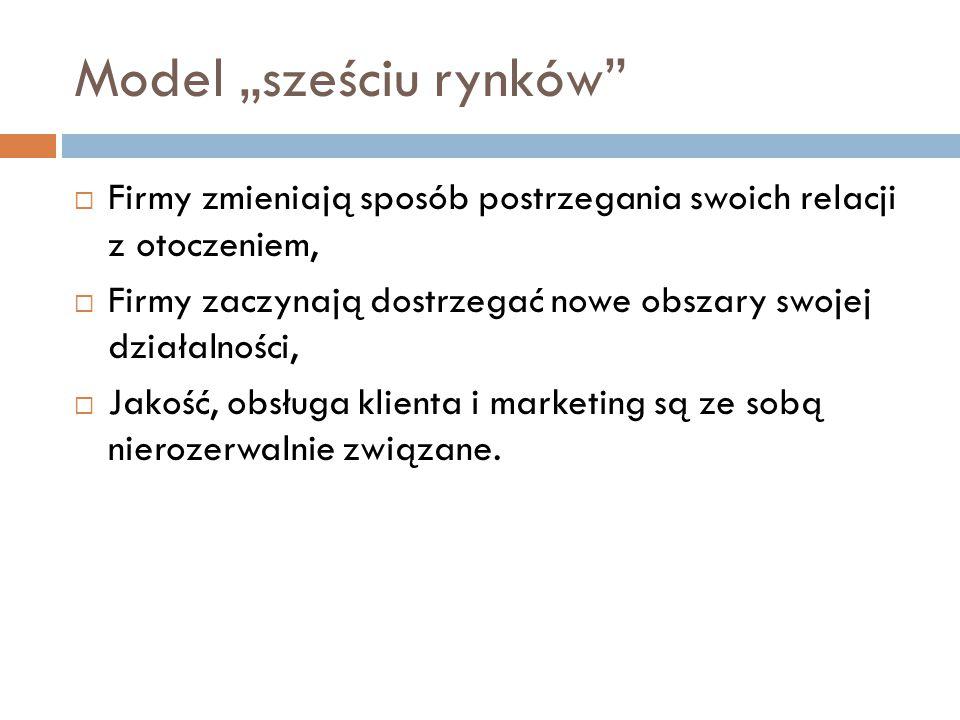 """Struktura modelu """"sześciu rynków"""