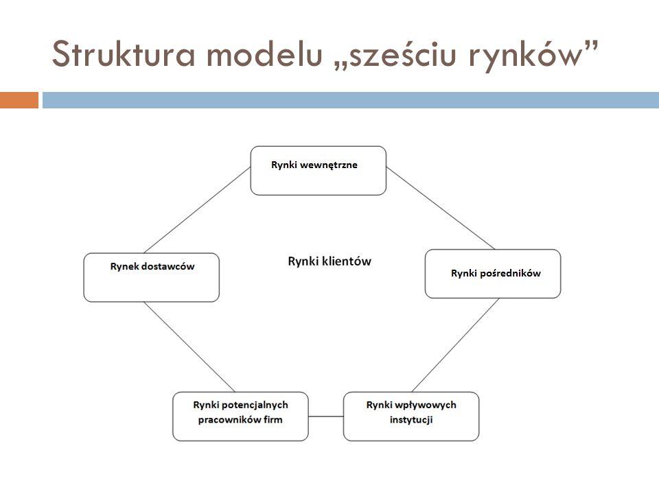 """Struktura modelu """"sześciu rynków"""""""