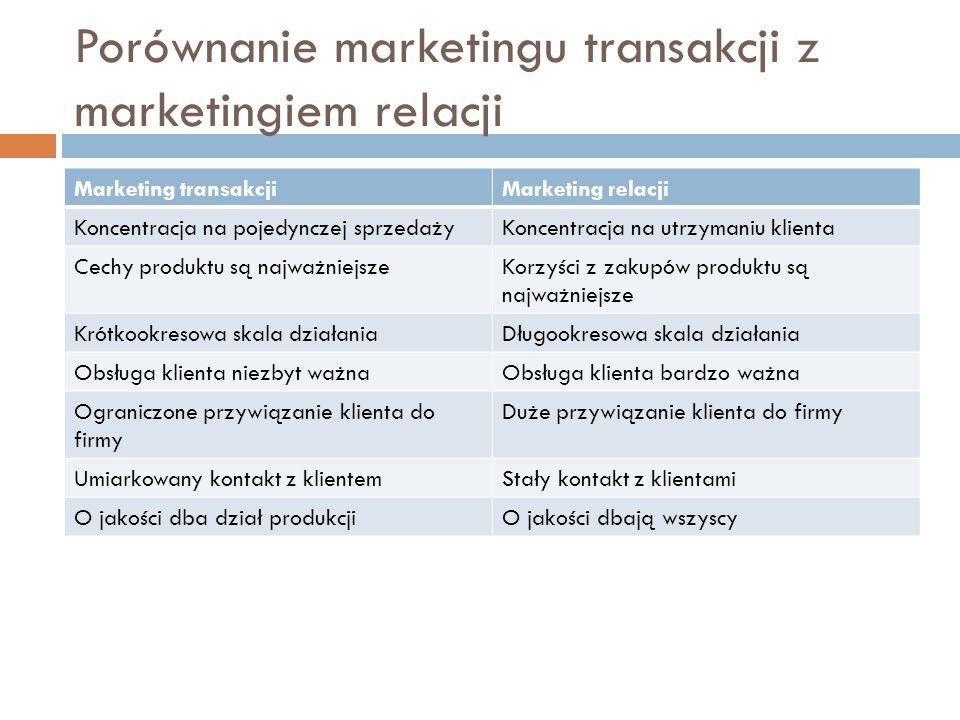 Porównanie marketingu transakcji z marketingiem relacji Marketing transakcjiMarketing relacji Koncentracja na pojedynczej sprzedażyKoncentracja na utr