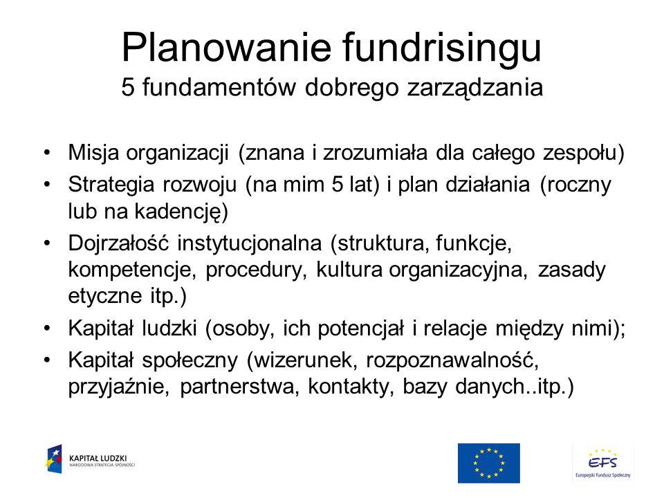 Planowanie fundrisingu 5 fundamentów dobrego zarządzania Misja organizacji (znana i zrozumiała dla całego zespołu) Strategia rozwoju (na mim 5 lat) i plan działania (roczny lub na kadencję) Dojrzałość instytucjonalna (struktura, funkcje, kompetencje, procedury, kultura organizacyjna, zasady etyczne itp.) Kapitał ludzki (osoby, ich potencjał i relacje między nimi); Kapitał społeczny (wizerunek, rozpoznawalność, przyjaźnie, partnerstwa, kontakty, bazy danych..itp.)