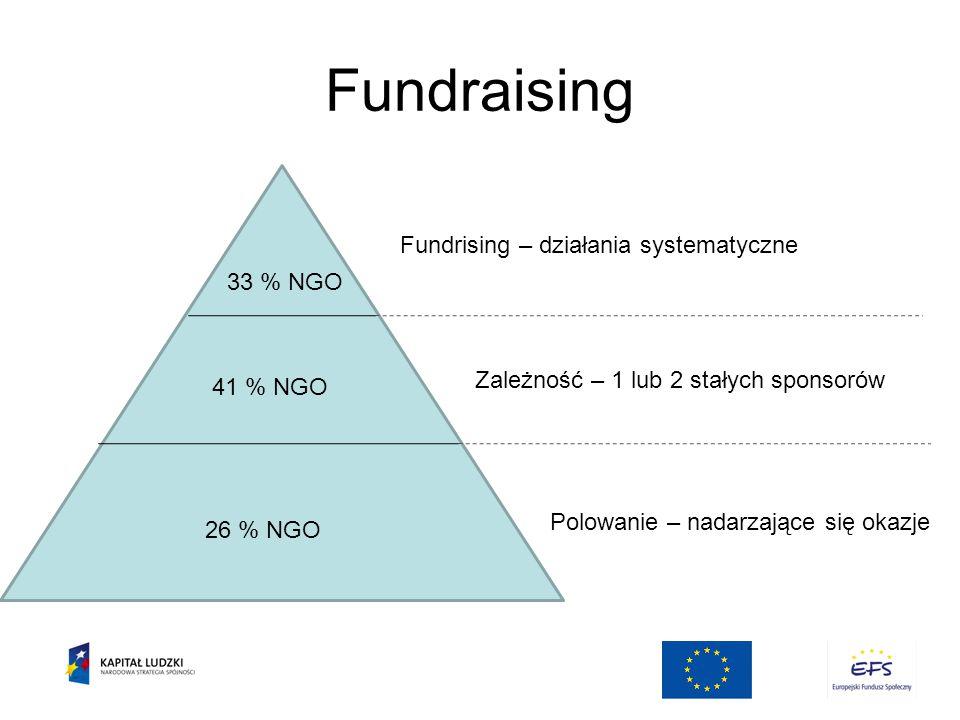 Fundraising Fundrising – działania systematyczne Zależność – 1 lub 2 stałych sponsorów Polowanie – nadarzające się okazje 41 % NGO 33 % NGO 26 % NGO