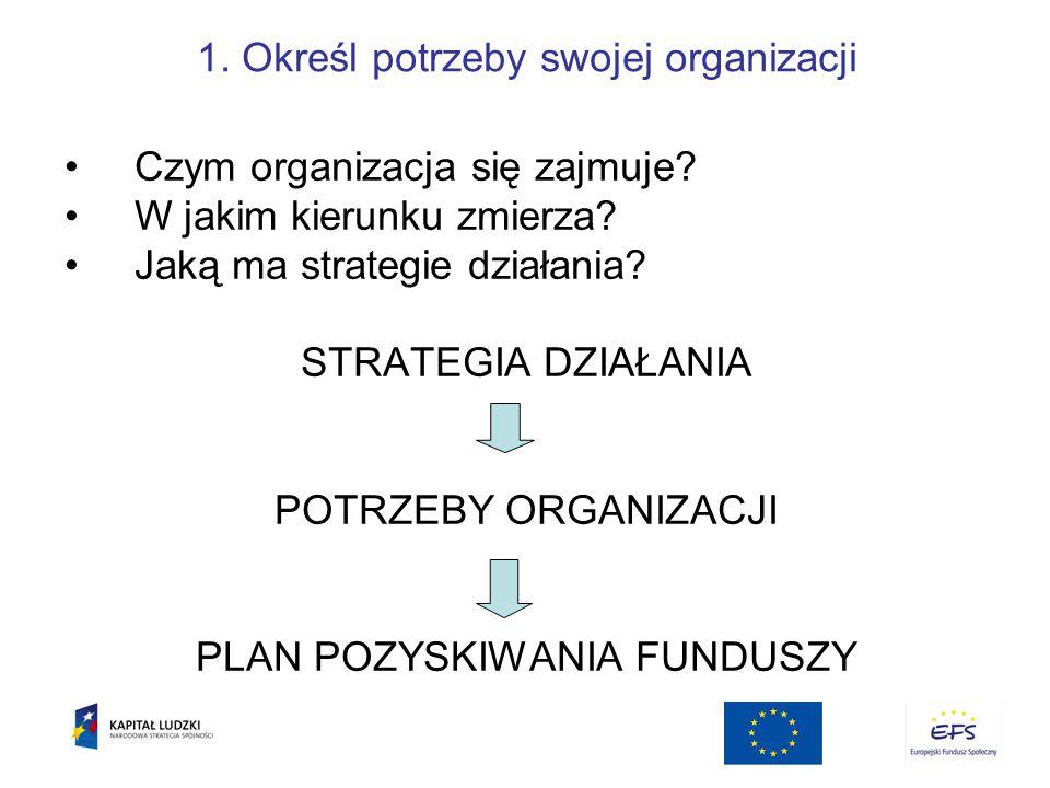 1.Określ potrzeby swojej organizacji Czym organizacja się zajmuje.