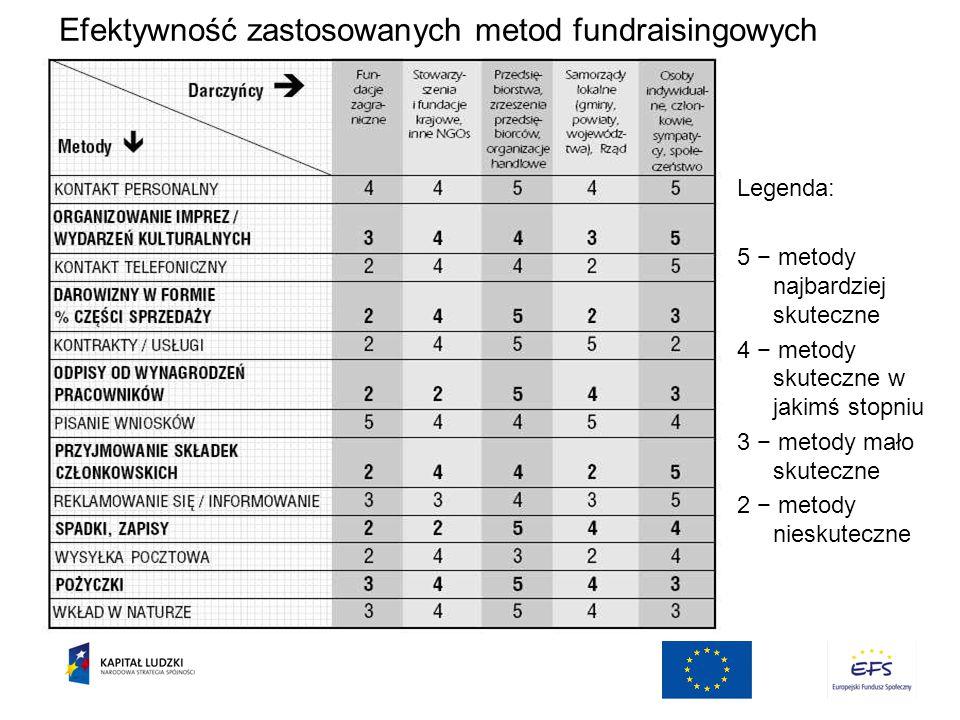 Efektywność zastosowanych metod fundraisingowych Legenda: 5 − metody najbardziej skuteczne 4 − metody skuteczne w jakimś stopniu 3 − metody mało skuteczne 2 − metody nieskuteczne