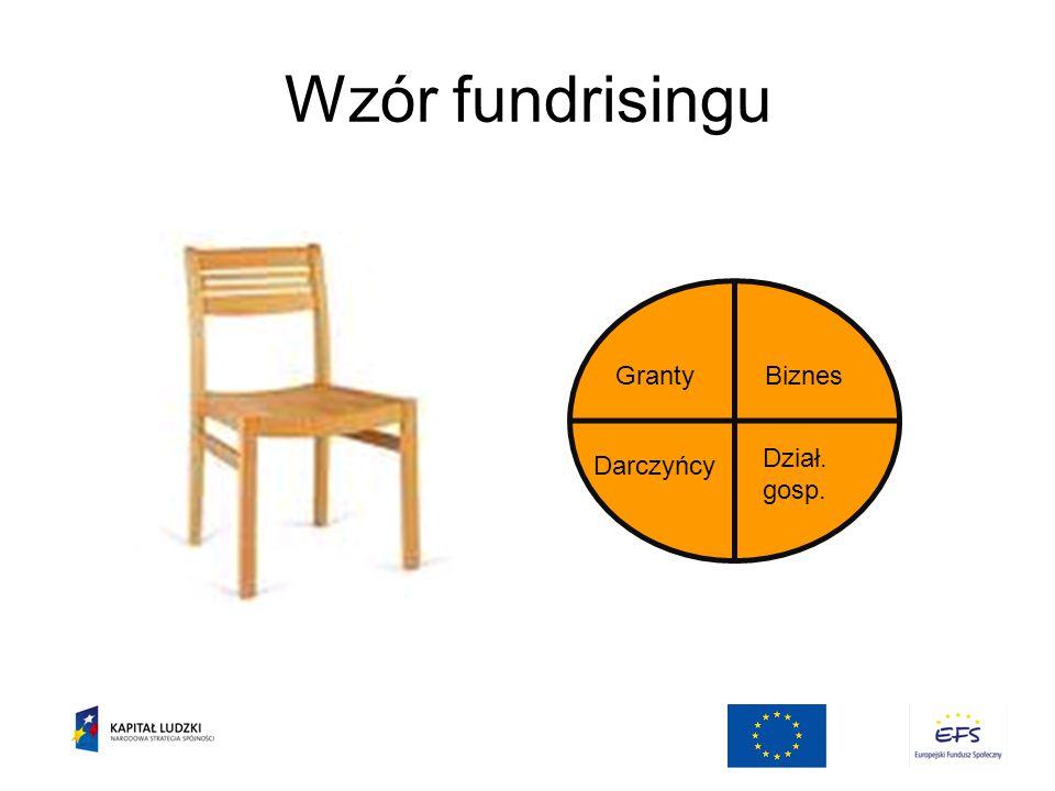 Wzór fundrisingu GrantyBiznes Darczyńcy Dział. gosp.