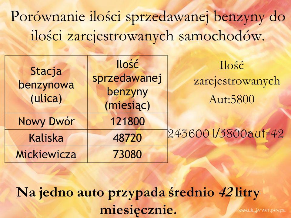 Porównanie ilości sprzedawanej benzyny do ilości zarejestrowanych samochodów.