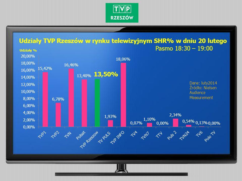Udziały % Udziały TVP Rzeszów w rynku telewizyjnym SHR% w dniu 20 lutego Dane: luty2014 Źródło: Nielsen Audience Measurement Pasmo 18:30 – 19:00