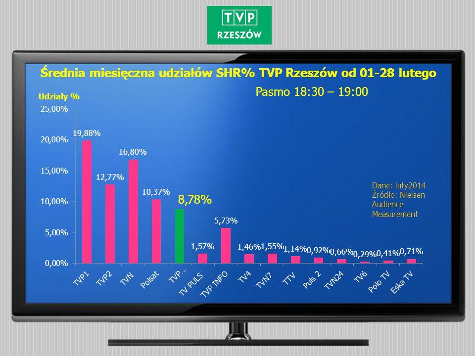 Dane: luty2014 Źródło: Nielsen Audience Measurement Udziały % Średnia miesięczna udziałów SHR% TVP Rzeszów od 01-28 lutego