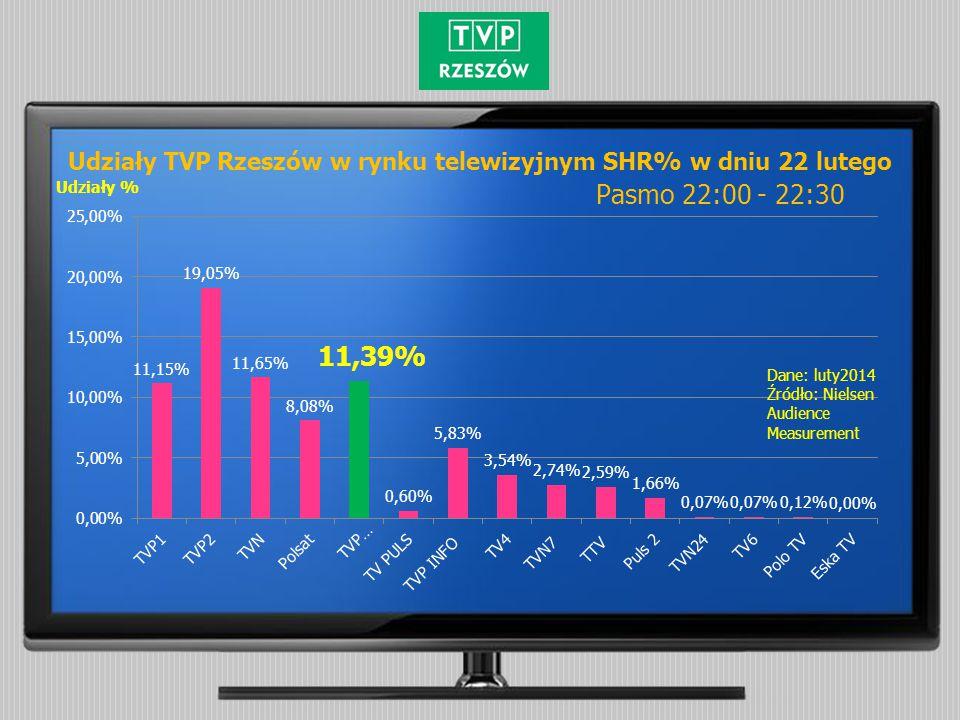 Dane: luty2014 Źródło: Nielsen Audience Measurement Udziały % Udziały TVP Rzeszów w rynku telewizyjnym SHR% w dniu 22 lutego