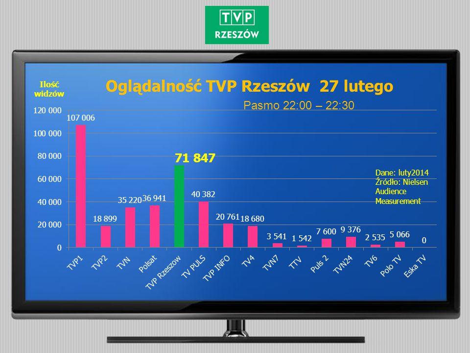 Pasmo 22:00 – 22:30 Oglądalność TVP Rzeszów 27 lutego Ilość widzów Dane: luty2014 Źródło: Nielsen Audience Measurement