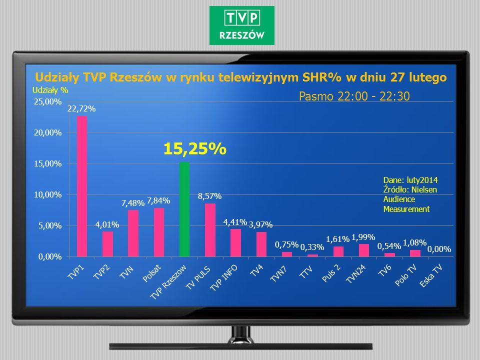 Pasmo 22:00 - 22:30 Udziały % Dane: luty2014 Źródło: Nielsen Audience Measurement Udziały TVP Rzeszów w rynku telewizyjnym SHR% w dniu 27 lutego