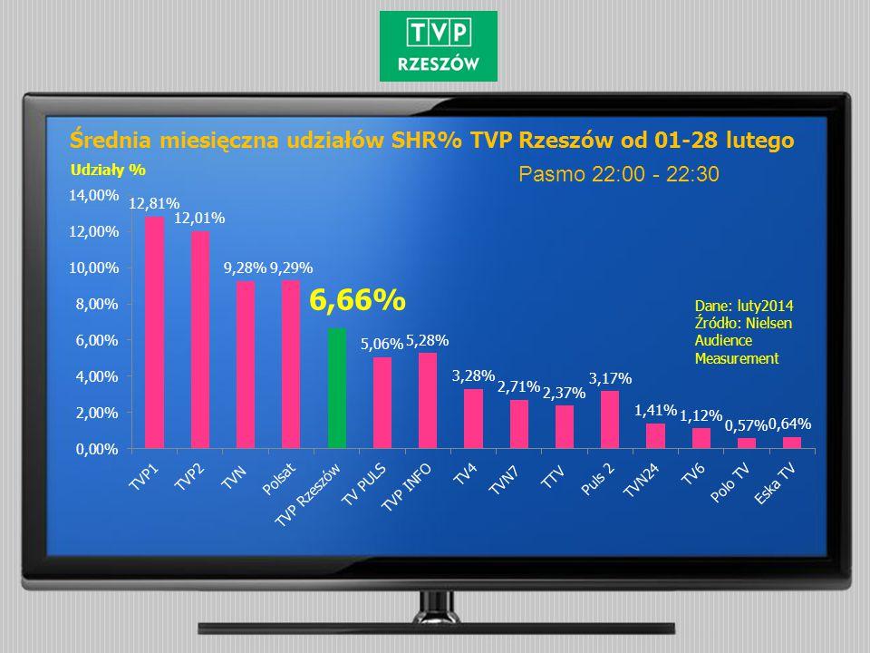 Średnia miesięczna udziałów SHR% TVP Rzeszów od 01-28 lutego Pasmo 22:00 - 22:30 Udziały % Dane: luty2014 Źródło: Nielsen Audience Measurement