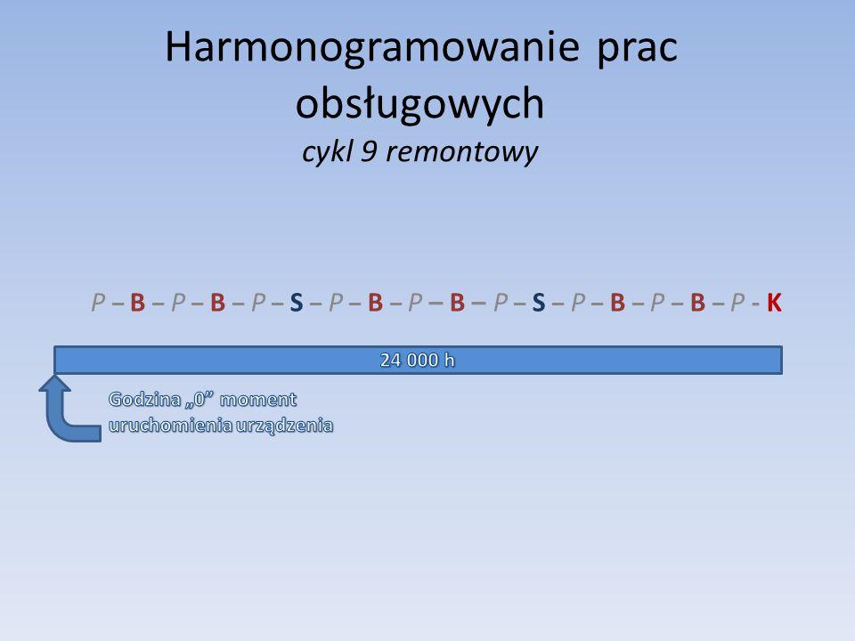 Harmonogramowanie prac obsługowych cykl 9 remontowy P – B – P – B – P – S – P – B – P – B – P – S – P – B – P – B – P - K