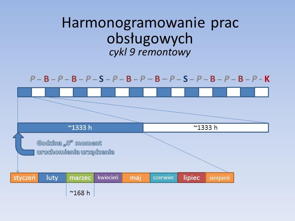 P – B – P – B – P – S – P – B – P – B – P – S – P – B – P – B – P - K ~1333 h Harmonogramowanie prac obsługowych cykl 9 remontowy styczeńluty marzec k