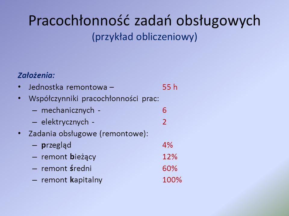 Pracochłonność zadań obsługowych (przykład obliczeniowy) Założenia: Jednostka remontowa – 55 h Współczynniki pracochłonności prac: – mechanicznych - 6