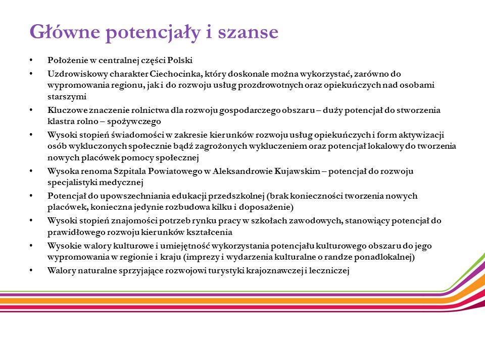 Główne potencjały i szanse Położenie w centralnej części Polski Uzdrowiskowy charakter Ciechocinka, który doskonale można wykorzystać, zarówno do wypr