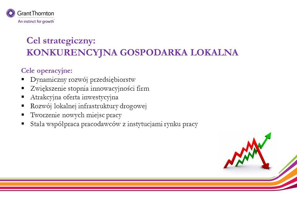 Cel strategiczny: KONKURENCYJNA GOSPODARKA LOKALNA Cele operacyjne:  Dynamiczny rozwój przedsiębiorstw  Zwiększenie stopnia innowacyjności firm  At